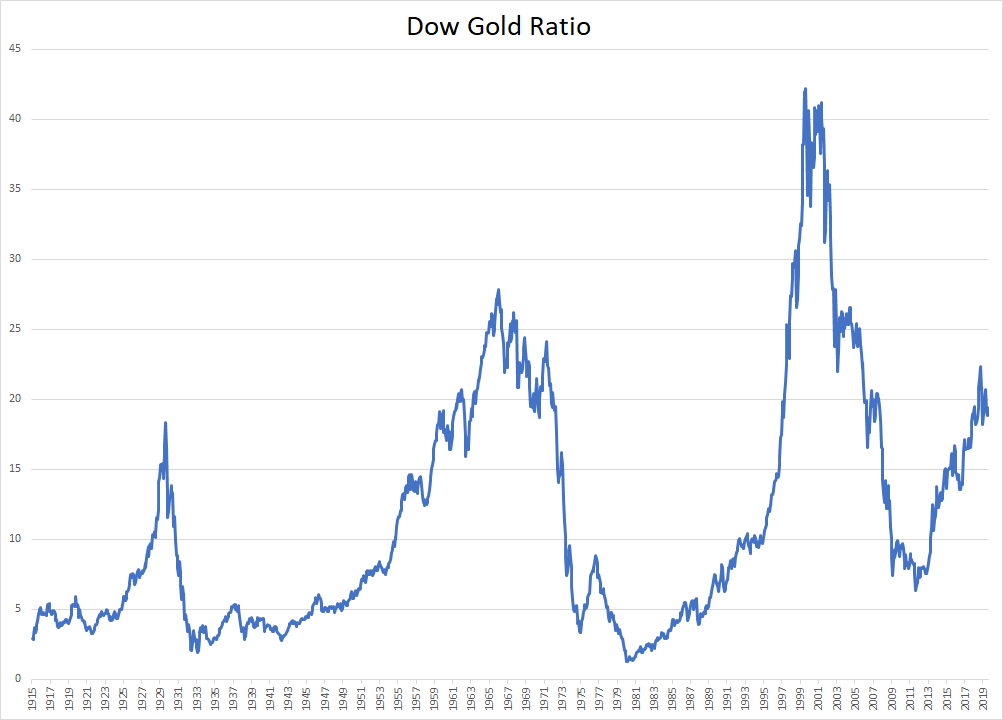 Starinvestor-Paradigmenwechsel-von-Aktien-zu-Gold-steht-bevor-Kommentar-Oliver-Baron-GodmodeTrader.de-3