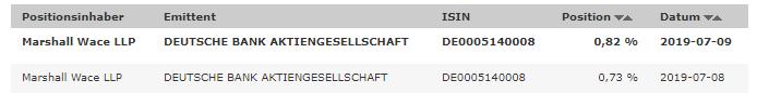 Hedgefonds-erhöhen-Wetten-gegen-die-Deutsche-Bank-Kommentar-Oliver-Baron-GodmodeTrader.de-3