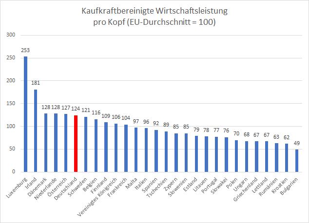 BIP-pro-Kopf-So-groß-sind-die-Unterschiede-in-Europa-Kommentar-Oliver-Baron-GodmodeTrader.de-2