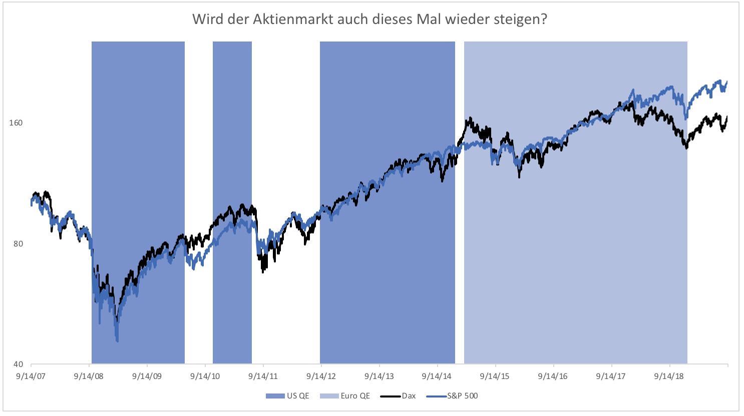 Anleger-auf-Autopilot-Kommentar-Clemens-Schmale-GodmodeTrader.de-2
