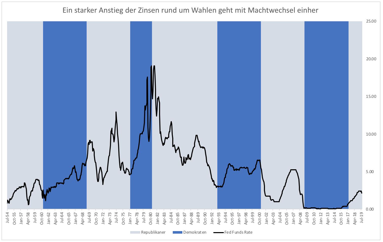Soll-die-Notenbank-Trump-stürzen-Kommentar-Clemens-Schmale-GodmodeTrader.de-1