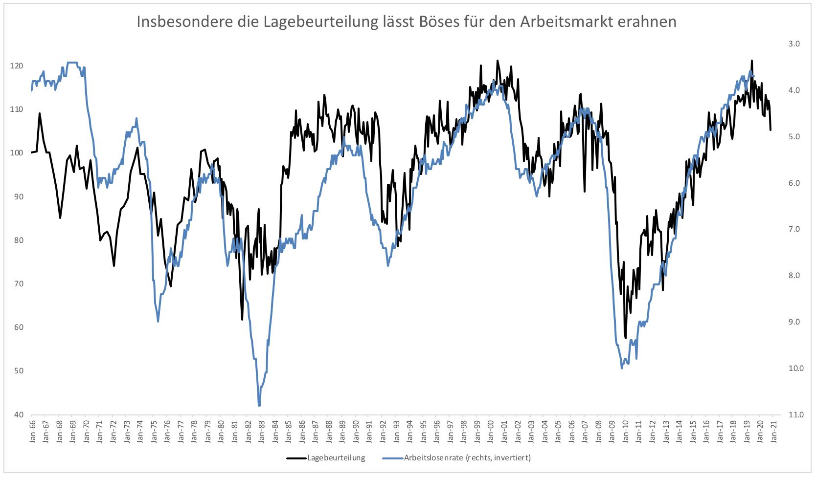 Kann-die-Fed-wirklich-so-blind-sein-Kommentar-Clemens-Schmale-GodmodeTrader.de-2