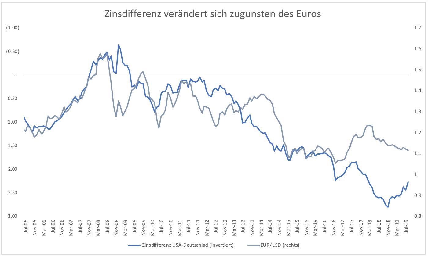 Wieso-steigt-der-Euro-nicht-Kommentar-Clemens-Schmale-GodmodeTrader.de-2