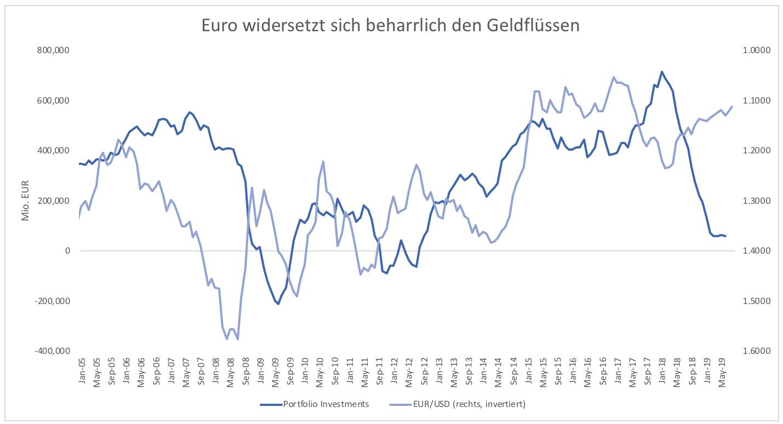 Wieso-steigt-der-Euro-nicht-Kommentar-Clemens-Schmale-GodmodeTrader.de-3