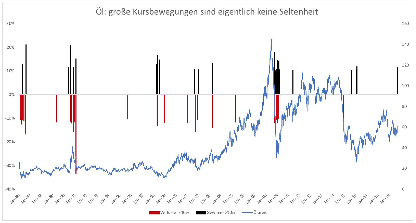 Kann-man-mit-Ölaktien-jetzt-überhaupt-etwas-falsch-machen-Kommentar-Clemens-Schmale-GodmodeTrader.de-1
