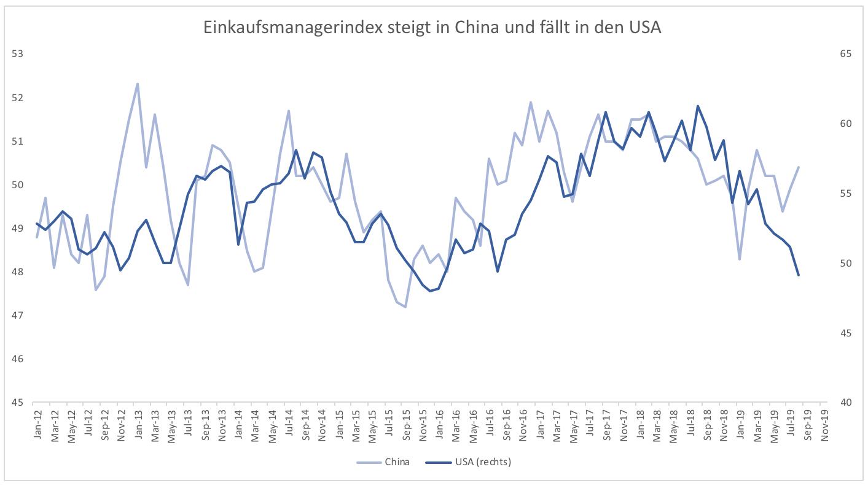 Wieso-leidet-China-nicht-unter-dem-Handelskrieg-Kommentar-Clemens-Schmale-GodmodeTrader.de-1