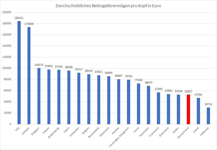 Kurssturz-lässt-globales-Geldvermögen-sinken-Kommentar-Oliver-Baron-GodmodeTrader.de-1