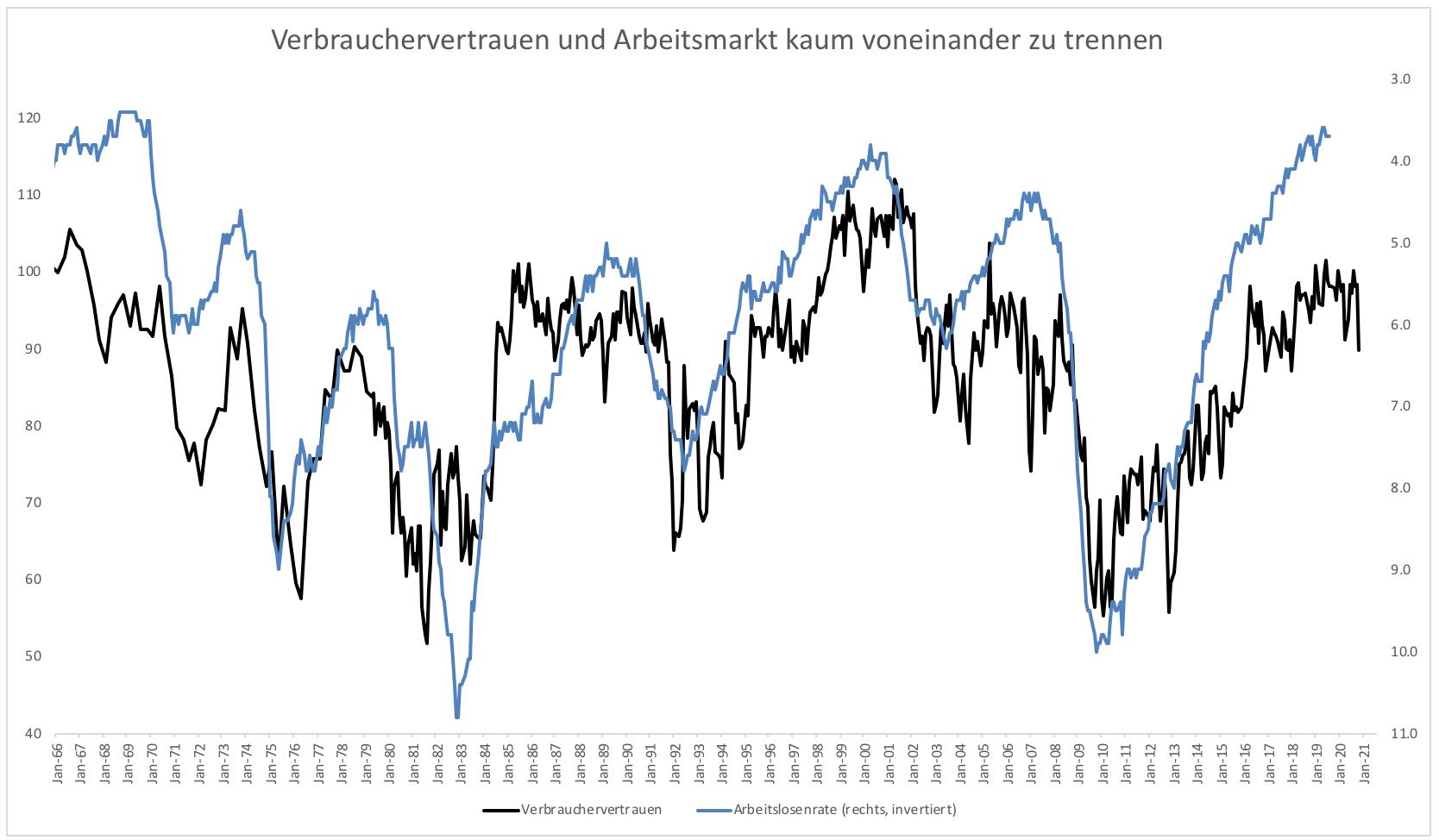 Kann-die-Fed-wirklich-so-blind-sein-Kommentar-Clemens-Schmale-GodmodeTrader.de-1