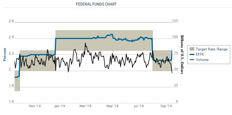 Verliert-die-Fed-die-Kontrolle-über-die-Zinsen-Kommentar-Oliver-Baron-GodmodeTrader.de-1