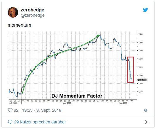 Alles-was-vorher-gestiegen-ist-fällt-plötzlich-Chartanalyse-Oliver-Baron-GodmodeTrader.de-1