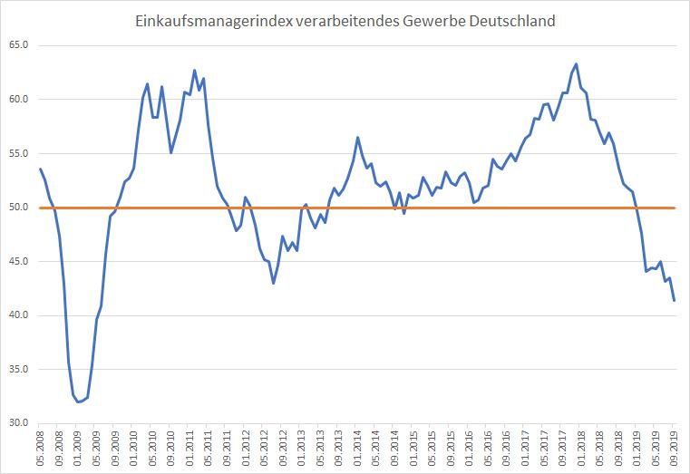 Kollabiert-die-deutsche-Industrie-Kommentar-Oliver-Baron-GodmodeTrader.de-1