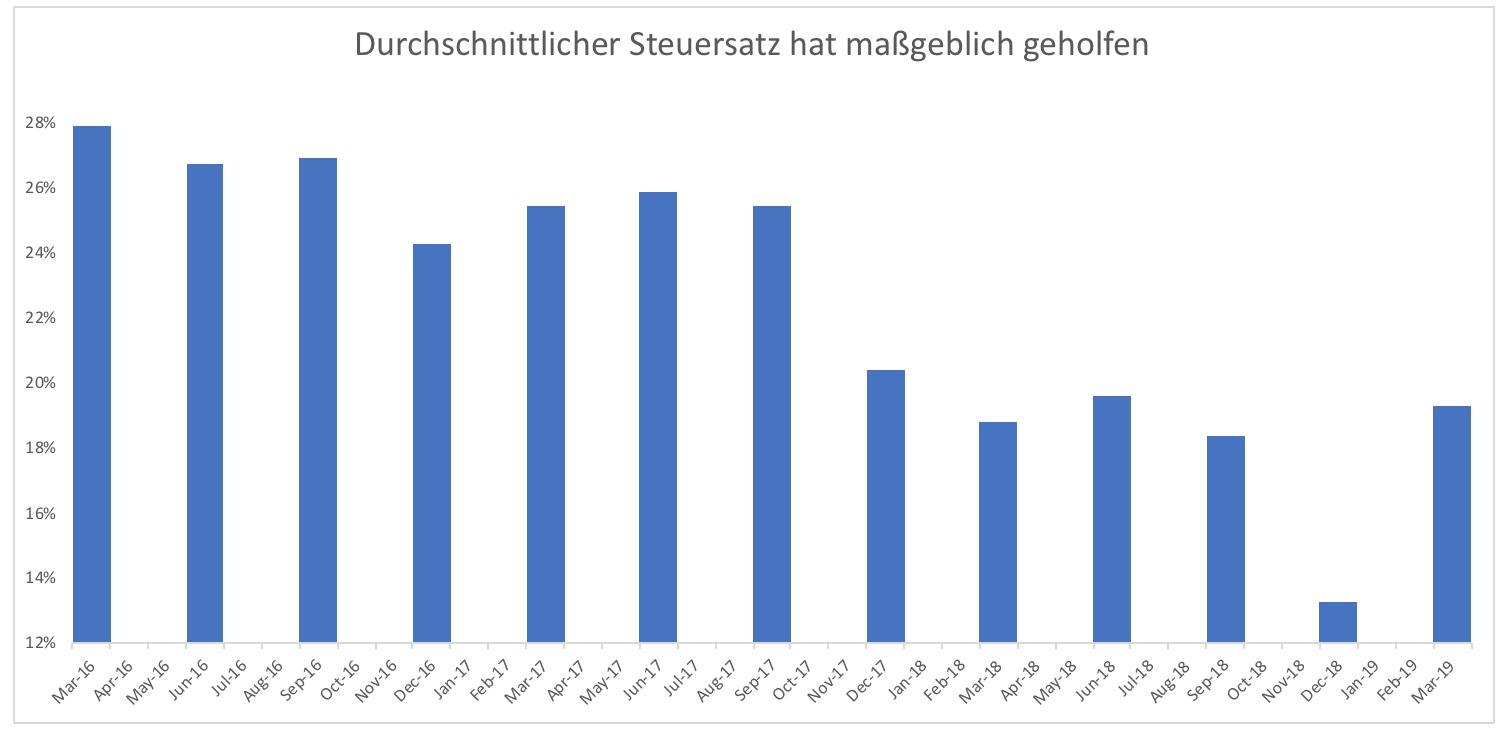 Kommt-jetzt-eine-besonders-ruppige-Jahresendrally-Kommentar-Clemens-Schmale-GodmodeTrader.de-2