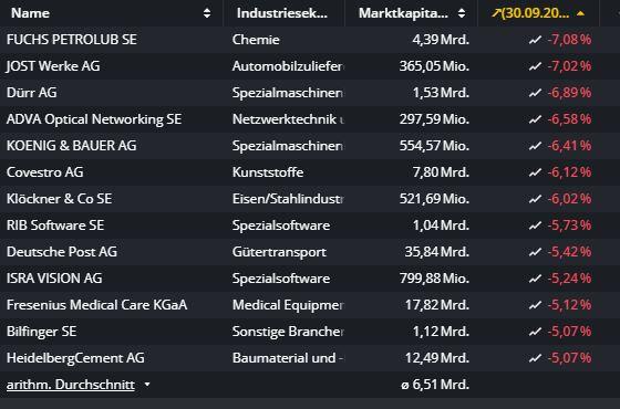 Bei-diesen-Aktien-wird-so-richtig-abgeladen-Chartanalyse-Oliver-Baron-GodmodeTrader.de-1