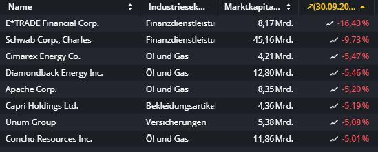 Bei-diesen-Aktien-wird-so-richtig-abgeladen-Chartanalyse-Oliver-Baron-GodmodeTrader.de-2
