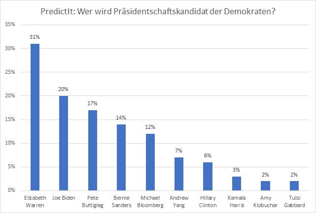 Wer-gewinnt-die-US-Präsidentschaftswahl-2020-Kommentar-Oliver-Baron-GodmodeTrader.de-1