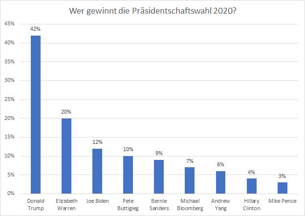 Wer-gewinnt-die-US-Präsidentschaftswahl-2020-Kommentar-Oliver-Baron-GodmodeTrader.de-2