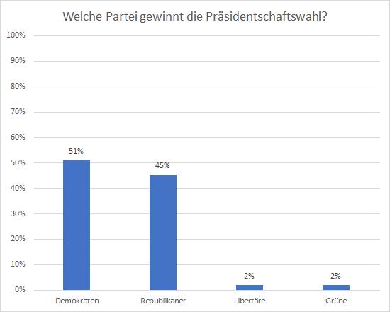 Wer-gewinnt-die-US-Präsidentschaftswahl-2020-Kommentar-Oliver-Baron-GodmodeTrader.de-3