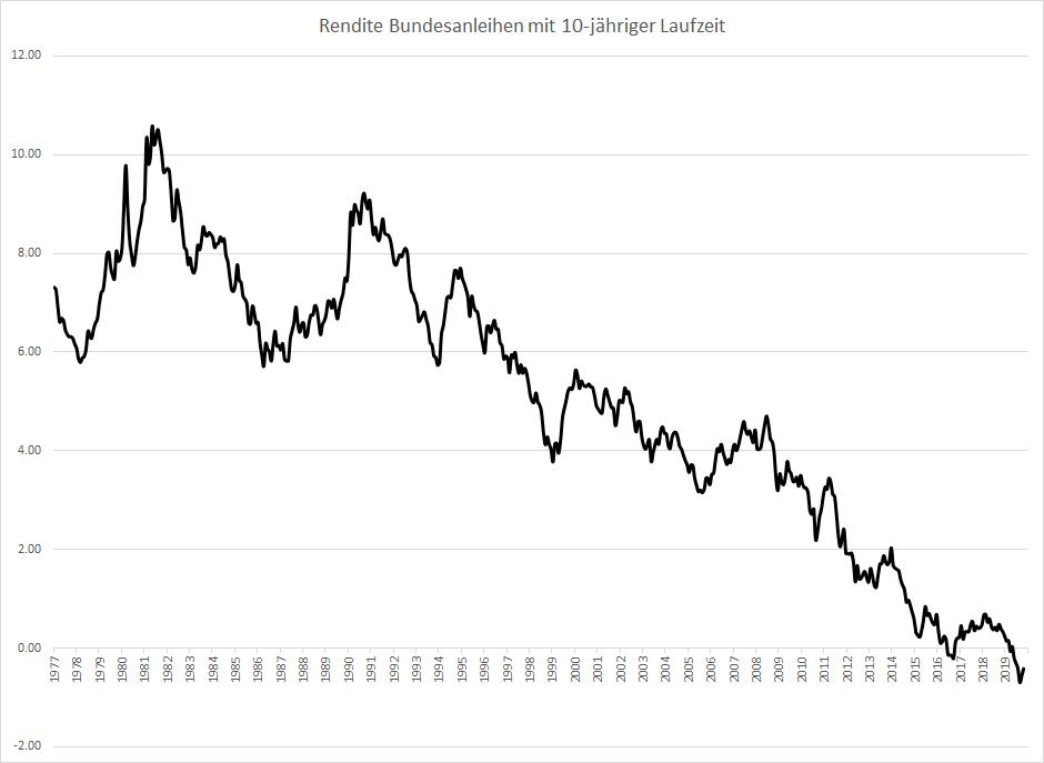 Ist-die-Zeit-der-fallenden-Zinsen-bald-vorbei-Kommentar-Oliver-Baron-GodmodeTrader.de-2