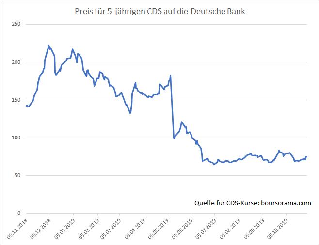 Völliger-Unsinn-Deutsche-Bank-dementiert-Pleitegerüchte-Kommentar-Oliver-Baron-GodmodeTrader.de-5