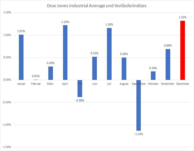 Was-Trader-über-den-Dezember-wissen-müssen-Kommentar-Oliver-Baron-GodmodeTrader.de-3