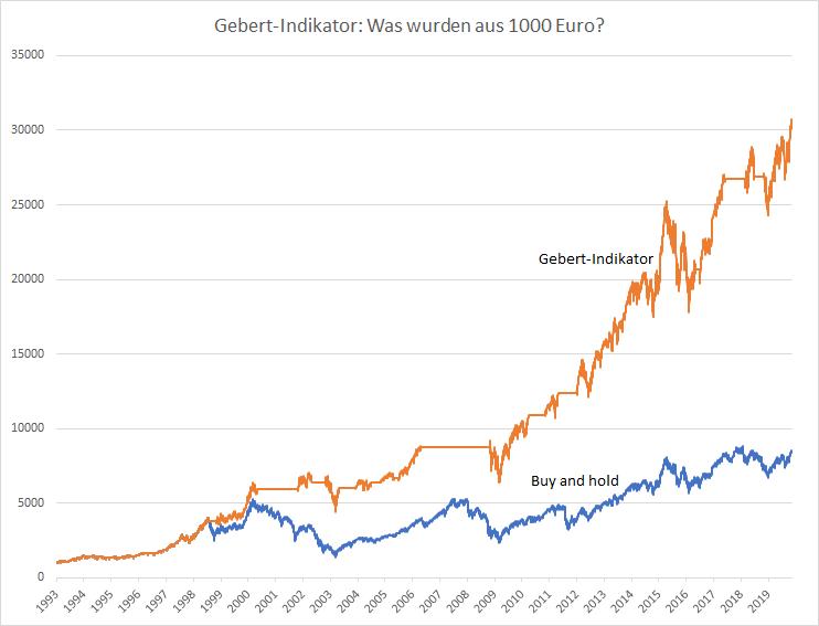 Gebert-Indikator-So-geht-es-jetzt-weiter-im-DAX-Kommentar-Oliver-Baron-GodmodeTrader.de-1