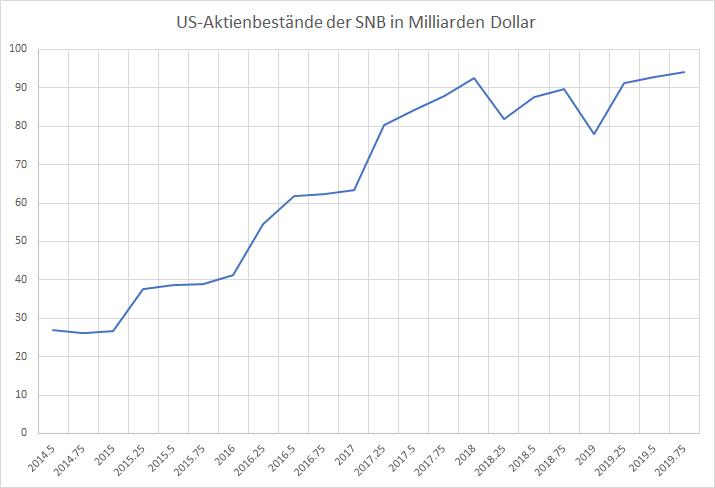 Diese-Aktien-besitzt-die-Schweizerische-Nationalbank-Kommentar-Oliver-Baron-GodmodeTrader.de-1