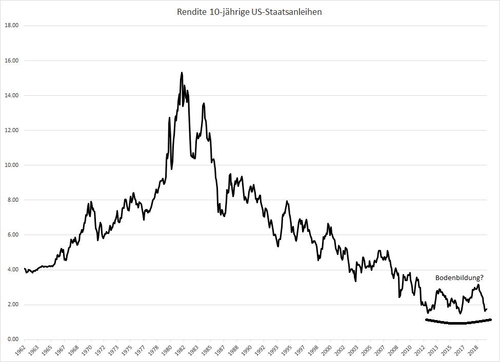 Ist-die-Zeit-der-fallenden-Zinsen-bald-vorbei-Kommentar-Oliver-Baron-GodmodeTrader.de-1