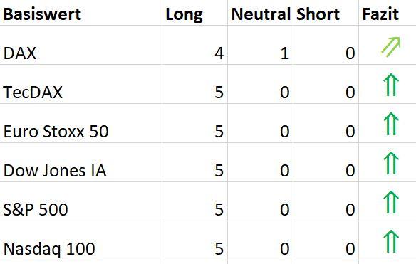 Ichimoku-Check-US-Markt-bleibt-megastark-Chartanalyse-Oliver-Baron-GodmodeTrader.de-7