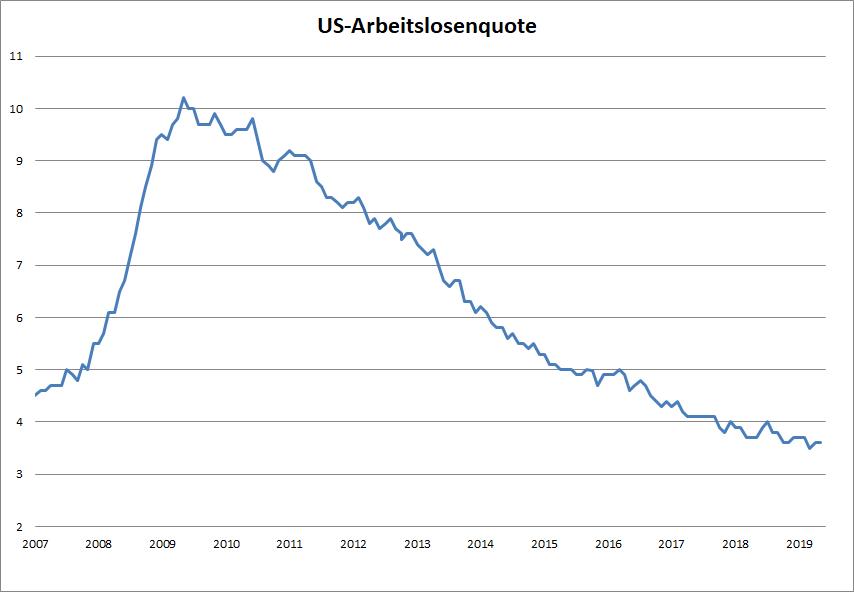 US-Arbeitsmarkt-präsentiert-sich-extrem-stark-Kommentar-Oliver-Baron-GodmodeTrader.de-1