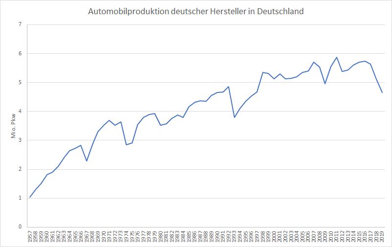Bye-bye-Autoindustrie-Ein-Nachruf-Kommentar-Oliver-Baron-GodmodeTrader.de-1