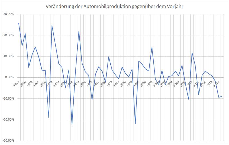 Bye-bye-Autoindustrie-Ein-Nachruf-Kommentar-Oliver-Baron-GodmodeTrader.de-2