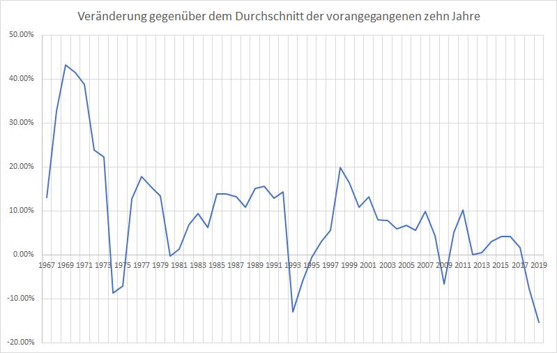 Bye-bye-Autoindustrie-Ein-Nachruf-Kommentar-Oliver-Baron-GodmodeTrader.de-3