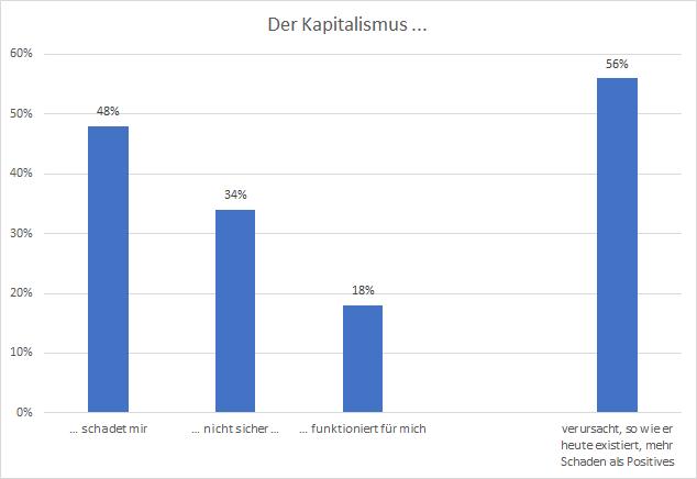 Diese-Umfrage-ist-wie-eine-Ohrfeige-Kommentar-Oliver-Baron-GodmodeTrader.de-3