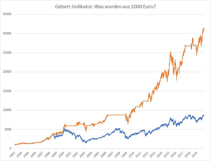 Gebert-Indikator-So-geht-es-weiter-im-DAX-Kommentar-Oliver-Baron-GodmodeTrader.de-1