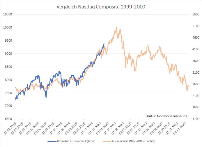 Letzte-Phase-der-Rally-Erinnerungen-an-1999-werden-wach-Kommentar-Oliver-Baron-GodmodeTrader.de-1