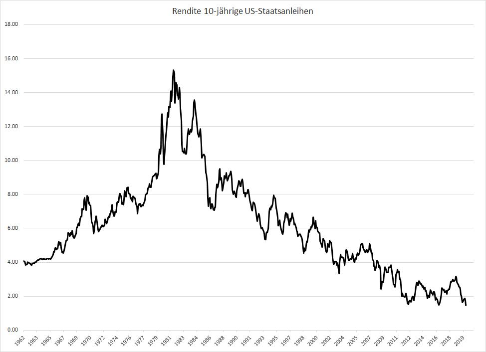 Panik-Anleger-flüchten-in-Anleihen-und-Gold-Chartanalyse-Oliver-Baron-GodmodeTrader.de-2