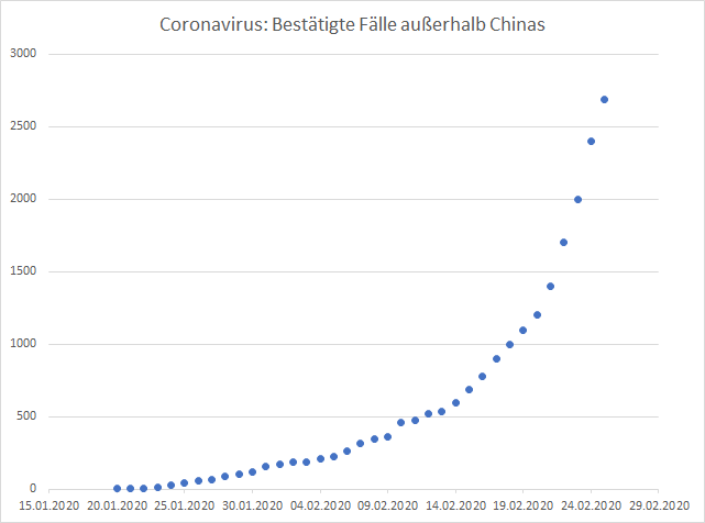 Aktienmärkte-im-freien-Fall-Verkaufssignale-nach-Ichimoku-Chartanalyse-Oliver-Baron-GodmodeTrader.de-3