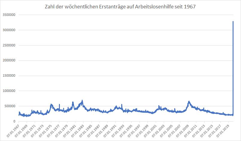 US-Arbeitsmarkt-kollabiert-3-28-Millionen-neue-Arbeitslose-in-einer-Woche-Kommentar-Oliver-Baron-GodmodeTrader.de-1