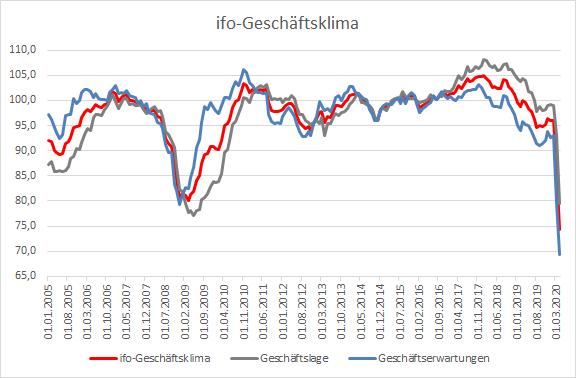 Die-Stimmung-in-der-deutschen-Wirtschaft-ist-katastrophal-Kommentar-Oliver-Baron-GodmodeTrader.de-1