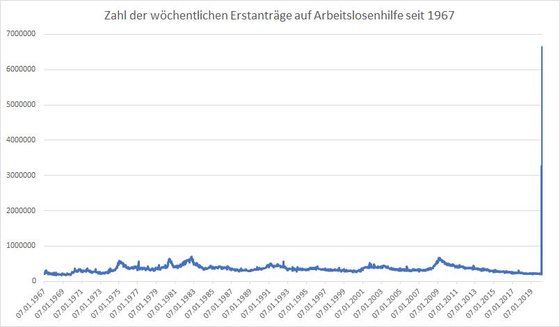 Erstanträge-auf-Arbeitslosenhilfe-explodieren-weiter-Kommentar-Oliver-Baron-GodmodeTrader.de-1