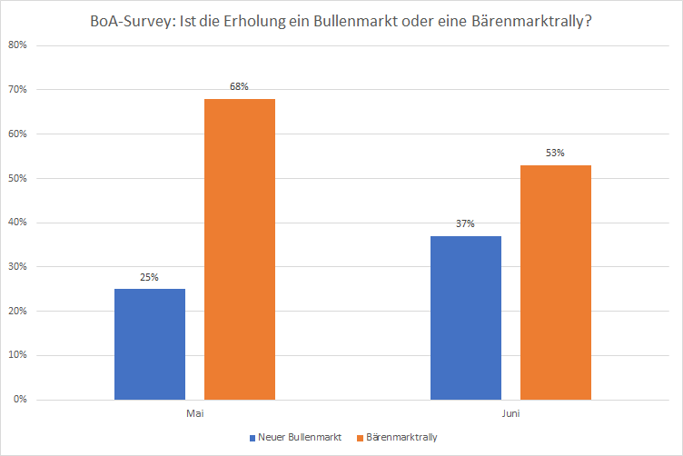 Ist-das-wirklich-noch-eine-Bärenmarktrally-Kommentar-Oliver-Baron-GodmodeTrader.de-2