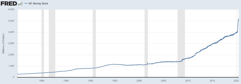 Kräftiges-Geldmengenwachstum-Kommt-es-zu-einer-Kursexplosion-Kommentar-Oliver-Baron-GodmodeTrader.de-1