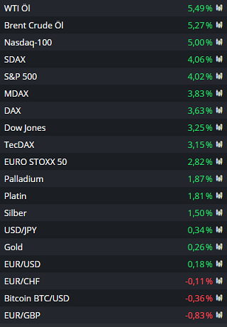 Wochenausblick-Börsen-zwischen-Konjunkturoptimismus-und-zweiter-Welle-Kommentar-Oliver-Baron-GodmodeTrader.de-1