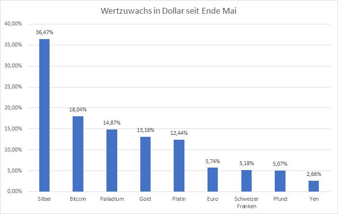 Goldman-Sachs-empfiehlt-weiter-GOLD-und-SILBER-Kommentar-Oliver-Baron-GodmodeTrader.de-3