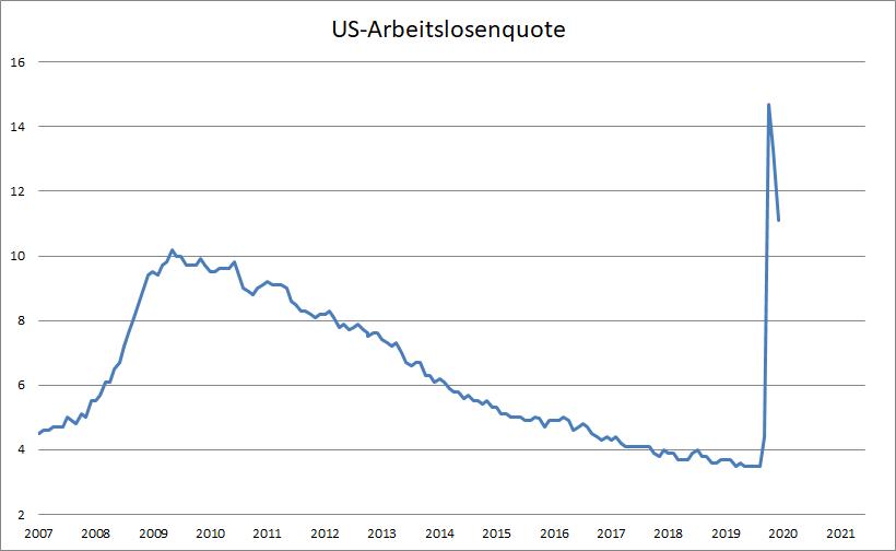 US-Arbeitsmarkt-präsentiert-sich-megastark-Kommentar-Oliver-Baron-GodmodeTrader.de-1