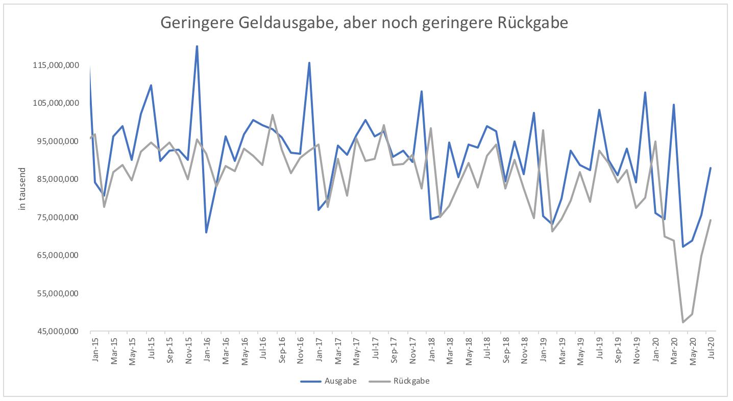 Horten-von-Bargeld-nimmt-historische-Dimensionen-an-Kommentar-Clemens-Schmale-GodmodeTrader.de-3
