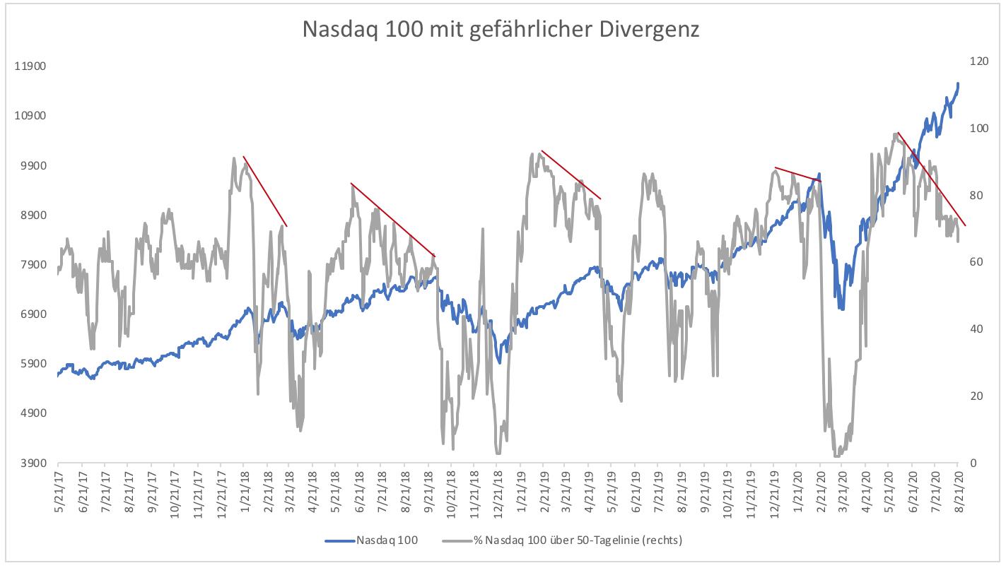 Tech-Euphorie-Wann-haben-Anleger-genug-Kommentar-Clemens-Schmale-GodmodeTrader.de-1