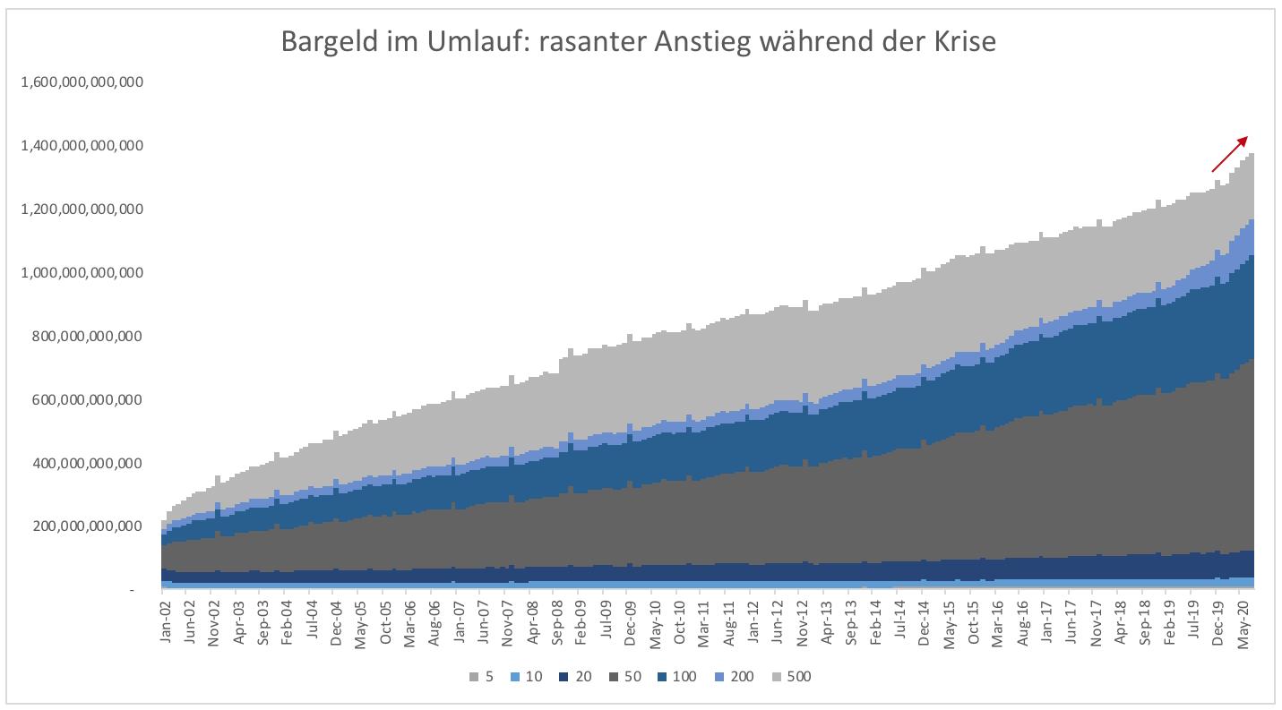 Horten-von-Bargeld-nimmt-historische-Dimensionen-an-Kommentar-Clemens-Schmale-GodmodeTrader.de-1