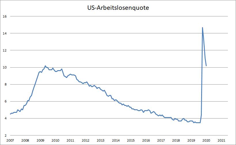 US-Arbeitsmarkt-übertrifft-die-Erwartungen-Kommentar-Oliver-Baron-GodmodeTrader.de-1