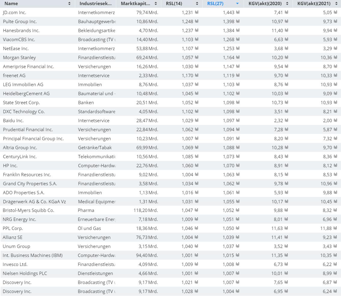 Diese-Aktien-sind-billig-und-steigen-Kommentar-Oliver-Baron-GodmodeTrader.de-1